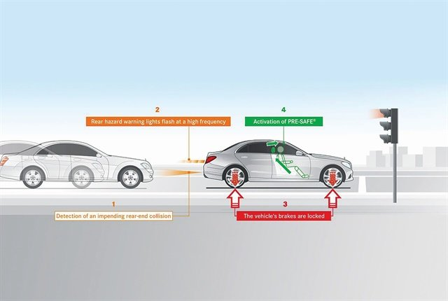 PRE-SAFE system features are designed to create better protection from the restraint systems. When road conditions suggest that an accident is about to happen, PRE-SAFE tightens front seat belts, adjusts the front head restraints and passenger seat, and closes the windows and sunroof if they are open.