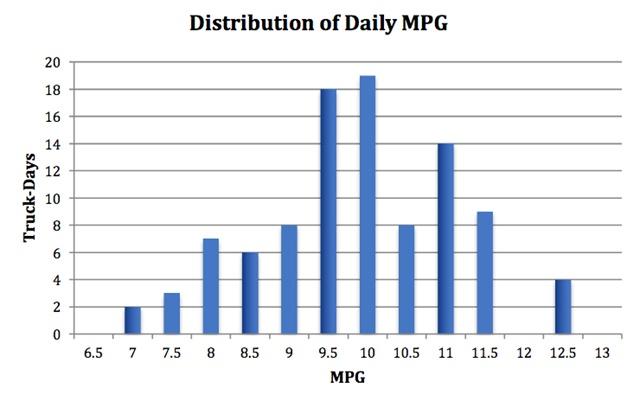 While the most common daily average was around 10 to 10.5 mpg, factors such as load, weather, and terrain meant some days were much better or worse. Graph: NACFE