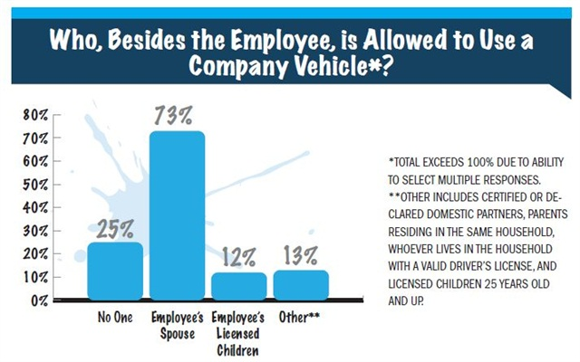 Most fl eets (73 percent) allow an employee's spouse to utilize a company-provided vehicle,up 10 percent from 2012. The percentage of fleets that do not allow anyone personal useof a company-provided vehicle dropped from 30 percent in 2012 to 25 percent in 2013.