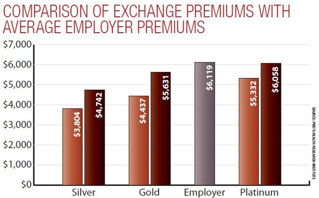 PricewaterhouseCooper's Health Research Institute (HRI) conducted a survey released this year that compares Affordable Care Act (ACA) exchange rates to the employer-based market. This graphic reveals that the average employer-based plan falls between the gold (80% of healthcare costs covered by the plan) and platinum (90%) levels created under the 2010 law.