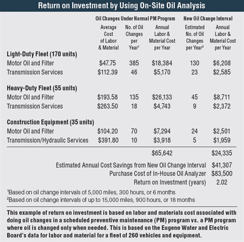 Return on investment calculation using on-site oil analysis. Data courtesy of Eugene Water & Electric Board