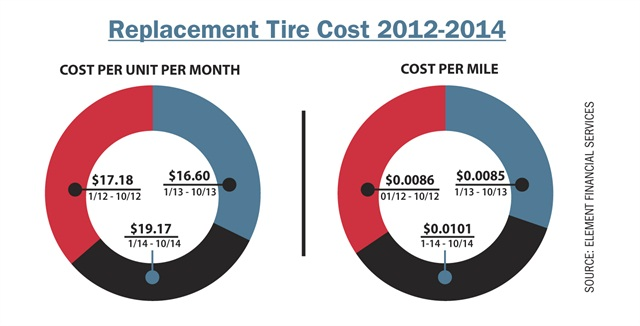 These two charts indicate the average cost of tires per unit and per mile. Replacement tire costs began decreasing in 2010-CY due to more frequent vehicle replacement, which reduced the need for additional new tires. However, tire manufacturers raised prices again in 2012, which drove up costs. The increase seen in 2014 was attributed mostly to less early replacement cycling, which sometimes required an additional set of tires.