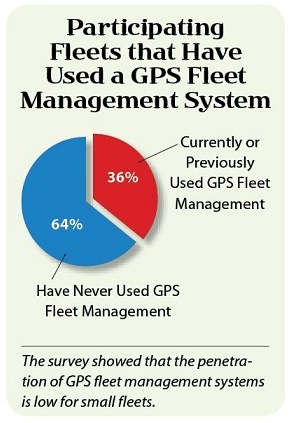 What Do Fleet Operators Think About Telematics Solutions