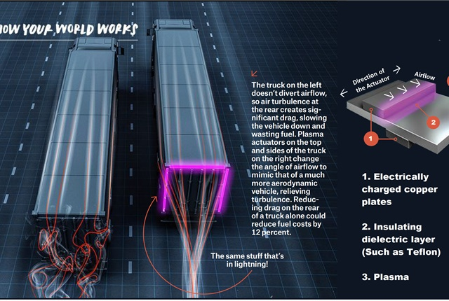 Operation seems thoroughly thought-out and was proven in 1/15-scale wind-tunnel tests. Now it must be road-tested on real trailers for practicality and decent ROI. Images and photo: Plasma Stream Technology