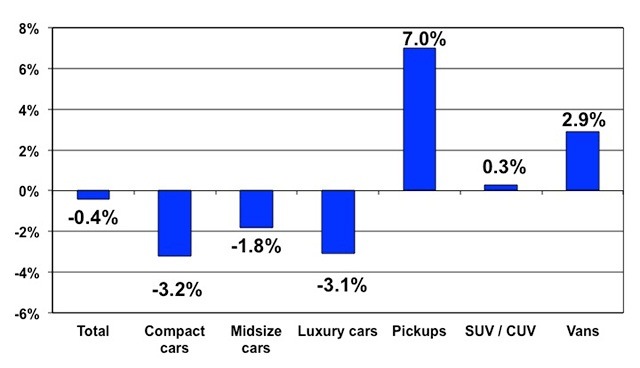 Price changes for selective market classes for November 2014 versus November 2013. Courtesy of Manheim