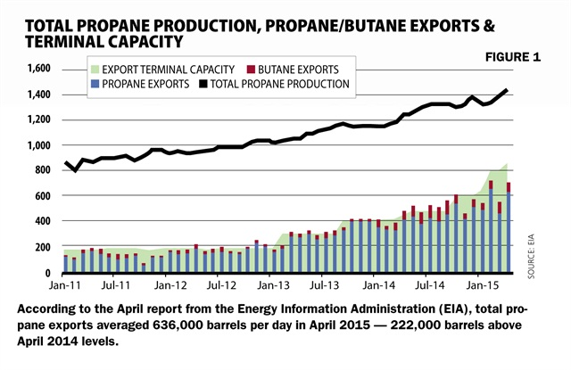 According to the April report from the Energy Information Administration (EIA), total propane exports averaged 636,000 barrels per day in April 2015 — 222,000 barrels above April 2014 levels.