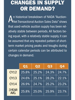 Reviewing year-over-year trends over each quarter from 2012 to 2014 shows that auction volume trends remain relatively stable.Courtesy of LeasePlan USA.