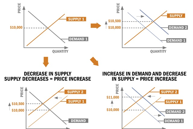 The four graphs above illustrate how supply and demand drive price levels in the used-vehicle market, and how price is impacted when a shift to supply or demand occurs.Graphs provided by LeasePlan USA.