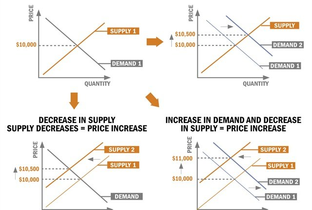 Demand and supply shifts forex