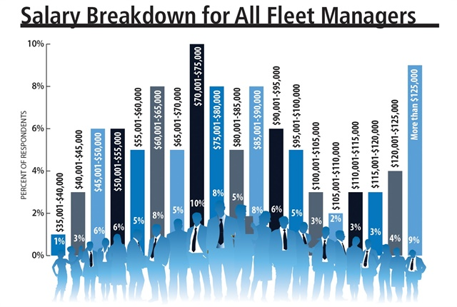 Fleet manager salaries continued to rise in 2016. A majority of fleet managers in the survey make between $60,000 and $90,000, with the most common average at $72,500. Illustrations by Armie Bautista
