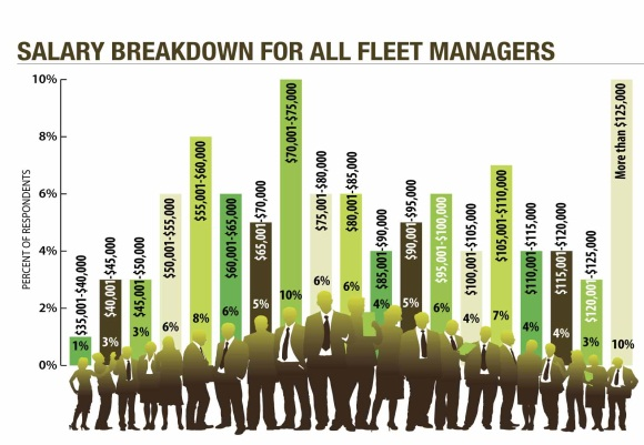 Fleet manager salaries were on the rise in 2014, overall, with 32 percent of fleet managers earning more than $100,000 – up from 21 percent in 2012 and 17 percent in 2008. Additionally, 10 percent of fleet managers earned between $70,001 and $75,000 per year.