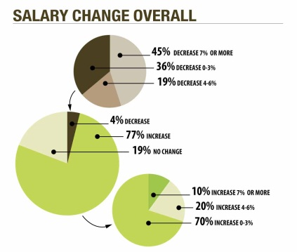 Most fleet managers (77 percent) reported receiving a pay increase in 2014, up from 67 percent in 2012. Of those who received an increase, 70 percent reported an increase of just up to 3 percent. Source: Data from AF Research Dept.