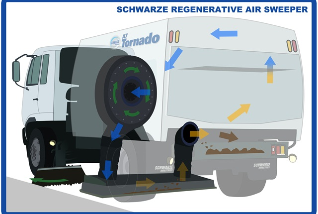 Regenerative Air Sweeper. Photo courtesy of Schwarze