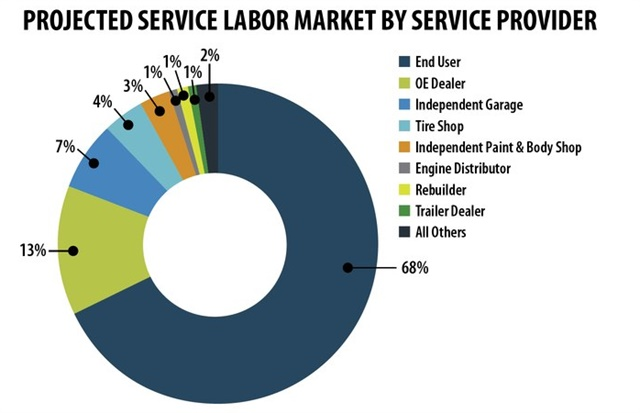 MacKay & Co.'s data shows that while fleets want to outsource more, most continue to do their own maintenance and repair work.