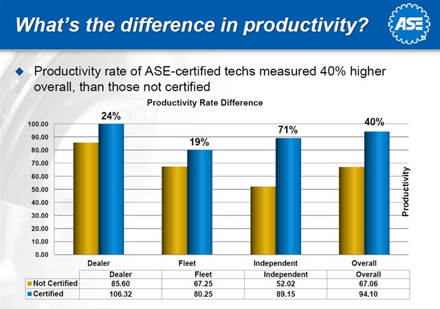 The productivity of ASE certified technicians working in fleet shops was 19% higher than their non-certified counterparts, according to a 2010 study. Productivity of ASE certified technicians across all sectors was 40% higher than that of non-certified technicians.