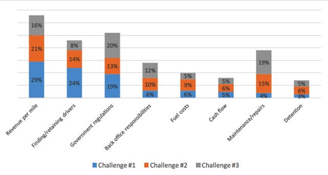Small fleets cite their top three challenges. Graph courtesy Comdata