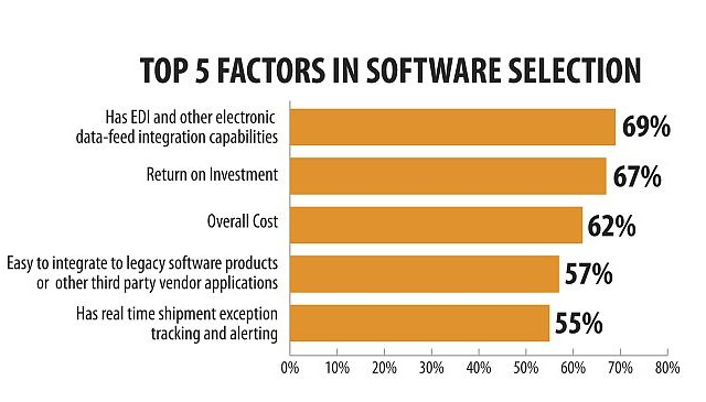 The top five factors fleet managers identified when choosing a software vendor, according to a recent survey by Carrier Logistics Inc.