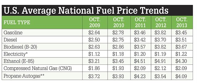 """*Electricity prices are taken from EIA's Real Prices Viewer, with dollars/GGEs at a conversion of 33.7 kWh per GGE, and then adjusted for efficiency.**Propane prices reflect the weighted average of """"primary"""" and """"secondary"""" stations. Primary stations have dedicated vehicle services and tend to be less expensive. Secondary stations are priced for the tanks and bottles market, and tend to be more expensive."""