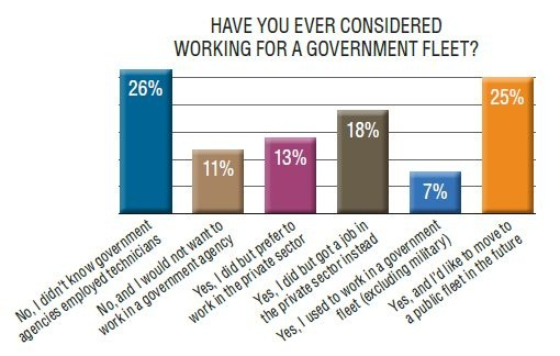 About a quarter of private sector respondents weren't awarethat government fleets employed technicians.