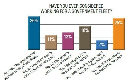 About a quarter of private sector respondents weren't aware that government fleets employed technicians.