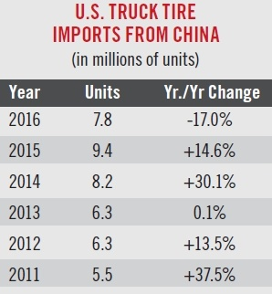 In 2016, the U.S. government threatenedto impose added duties on truck tires imported from China declaringthey were being dumped at belowmarket value. This threat resulted ina 17% decline in truck tires imported from China. However, imports are expected to increase in 2017 since no tariffswere adopted. (Source: U.S. Government, MTD)
