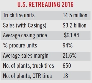 In 2016, 14.5 million truck tires were retreaded. (Source: Modern Tire Dealer)
