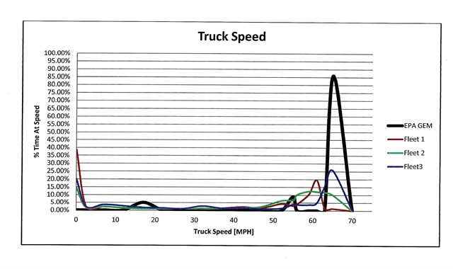 EPA thinks trailers spend most of their time cruising at highway speeds, Utility says. But data from three fleets show that traffic congestion and standing-still time at docks and yards make average speeds much lower. Graph courtesy Utility Trailer Mfg.