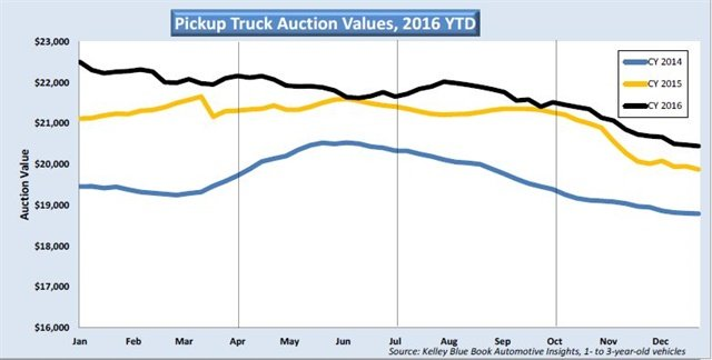 Auction values for one- to three-year-old vehicles fell a substantial 6.8%, or $1,146 per unit, in the fourth quarter of 2016.
