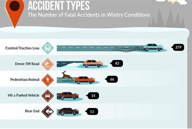 Graphic courtesy of Auto Insurance Center. Source of 2015 data: NHTSA Fatality Analysis Reporting System.