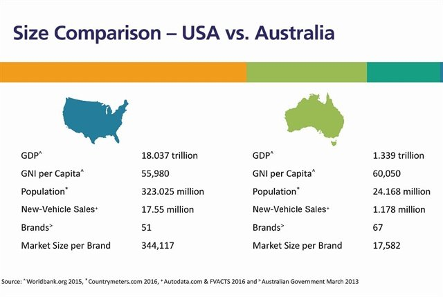 Although automotive manufacturing has ceased in Australia, with Ford, Holden, and Toyota shuttering all of their assembly plants, Australia is a very competitive market. Its 1.2 million new-vehicle annual sales are spread among 67 different brands, which averages out to 17,582 vehicles per brand. The U.S. has 17.5 million new-vehicle annual sales that are spread among 51 brands, which, for comparison, averages out to 344,000 units per brand.