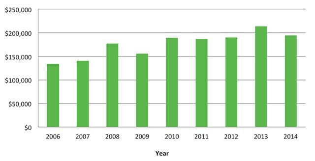 Graphs courtesy of Utimarc