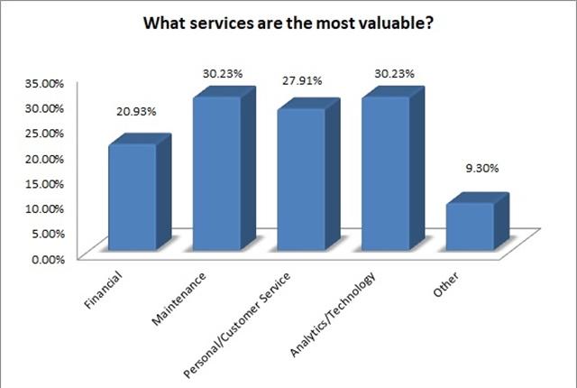 哪些服务是最有价值的?Dylan Brown的图表