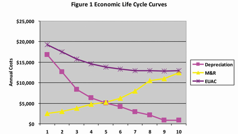 Data from an economic lifecycle analysis can be viewed as a chart to assist fleet managers in...