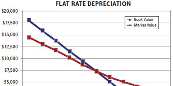 Flat rate depreciation uses the same reserve rate each month for the life of the vehicle, or...