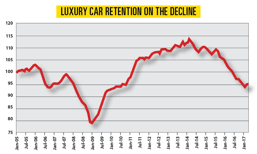 Luxury Wholesale Prices Fall in an Overcrowded Market