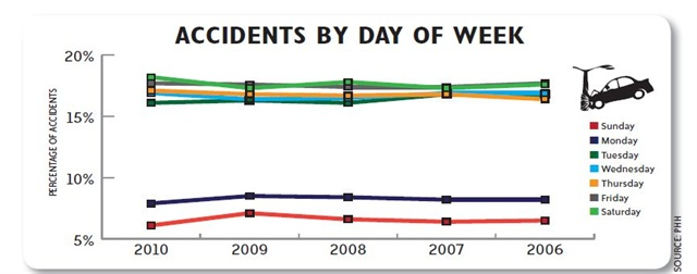 Overall, the percentage of drivers in accidents by age group has declined over the past five years, with drivers between 46 and 54 years old and those over the age of 55 experiencing the highest percentage of accidents. Accidents by drivers aged 18-25 have been decreasing year-over-year, while accidents by drivers aged 26-35 and 36-45 have been increasing.