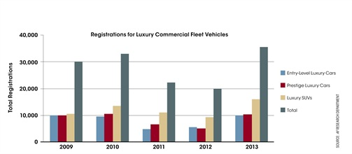 Registrations for luxury commercial fleet vehicles increased from 19,723 in 2012 to 35,634 in 2013. Prestige luxury car registrations increased from 5,041 to 10,050 over that period and entry-level luxury car registrations increased from 5,434 to 9,716. Source: AF Research Department