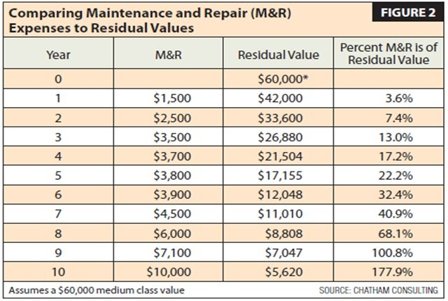 As shown above, a 30 percent threshold is reached just before year six, an ideal time to review the vehicle for replacement before major repairs are needed. Source: Chatham Consulting