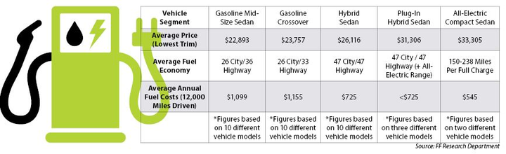 Fuel costs between mid-size sedans and crossovers have gotten closer as crossovers have become more fuel-efficient.  - Photo via FF Research Department.