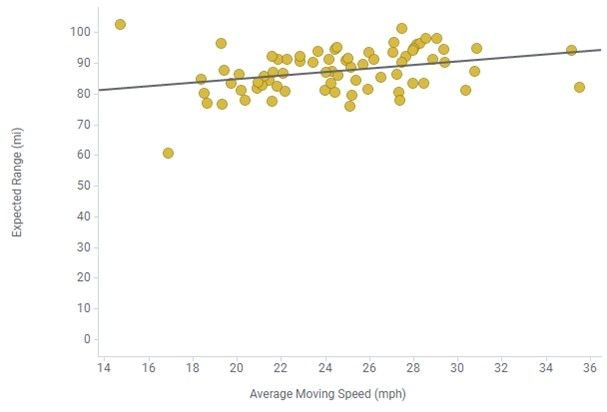 The higher the speed represented by the point means that on that day the truck was able to travel on higher-speed roads, with less interruptions from stop-and-go traffic, stoplights, or intersections, or some combination of both. - Chart by Lightning eMotors.