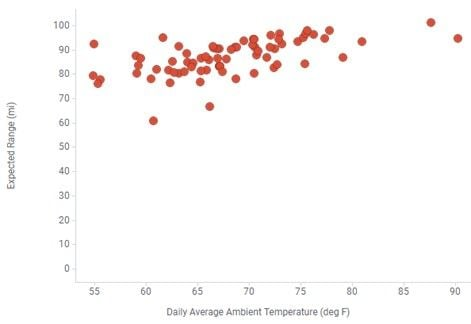 This graph shows ambient temperature's correlation to range. As the temperature gets warmer, range increases, though range would decrease in really hot days. - Chart by Lightning eMotors.
