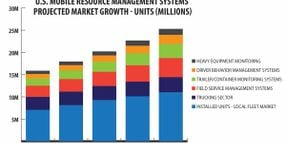 What's Driving Growth in the Commercial Telematics Market?
