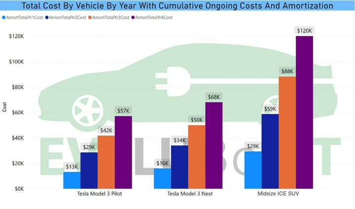 The total costs by vehicle by year with amortization better highlights the savings. - Data courtesy of Westport PD and analysis by Barry Kresch.