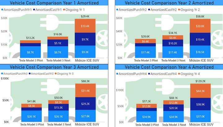 Thisamortized cost comparison chart divides the purchase and customization costs by the number of years in the service life of each vehicle. The fixed costs therefore increment upwards each year. - Data courtesy of Westport PD and analysis by Barry Kresch.