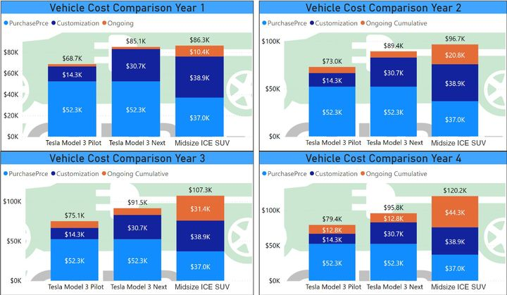 Thiscost comparison charts show total ownership costs (TCO) of each vehicle with subtotals by category — purchase, customization, and operating (ongoing) — for each of the Tesla police cruiser's four years of service life. - Data courtesy of Westport PD and analysis by Barry Kresch.