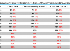 This chart created by the Union of Concerned Scientists outlines the sales percentage increases in the final draft of CARB's Advanced Clean Trucks (ACT) standard.