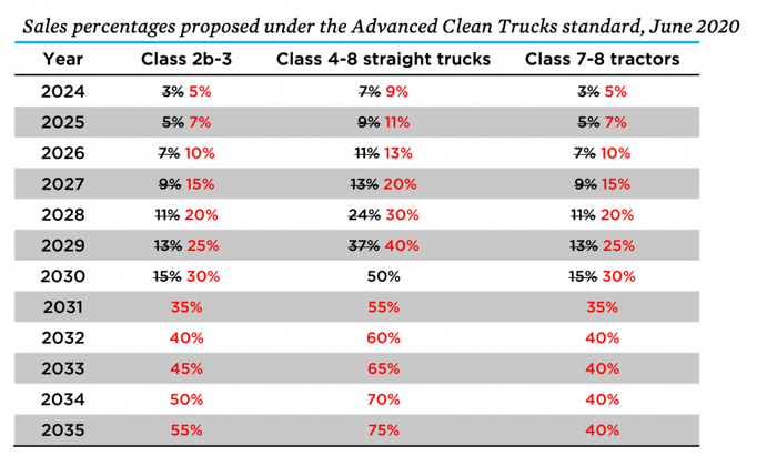 This chart created by the Union of Concerned Scientists outlines the sales percentage increases in the final draft of CARB's Advanced Clean Trucks (ACT) standard. - Photo courtesy of Union of Concerned Scientists.