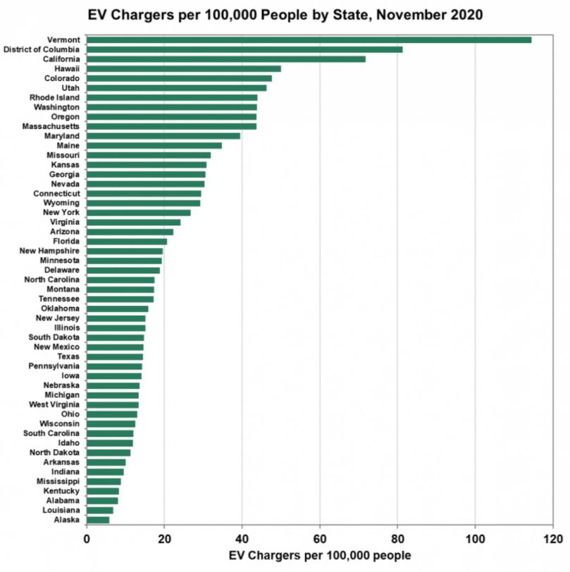 Which States Have the Most (and Least) EV Chargers Per Capita?