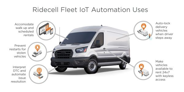 Ridecell uses IoT and automation for stolen vehicle recovery, automating DTCresolution, and for...