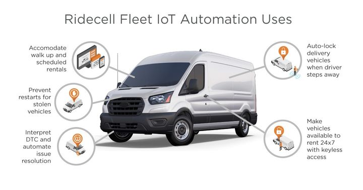 Ridecell uses IoT and automation for stolen vehicle recovery, automating DTC resolution, and for creating new fleet revenue streams. - Image courtesy of Ridecell.